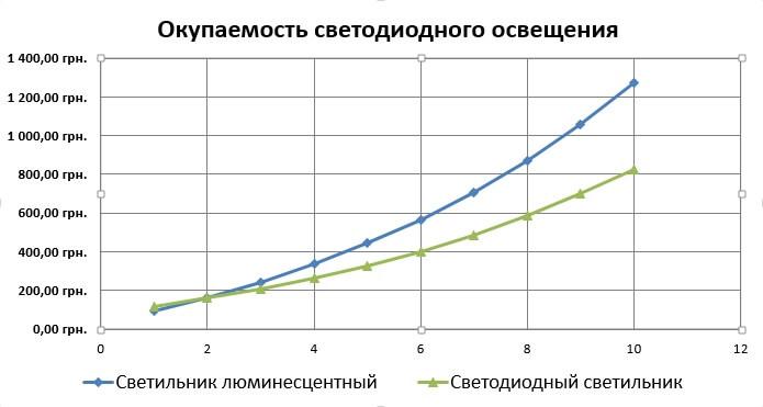 График окупаемости 2